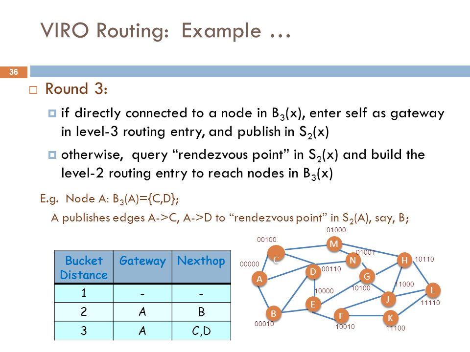 36 VIRO Routing: Example … Round 3: if directly connected to a node in B 3 (x), enter self as gateway in level-3 routing entry, and publish in S 2 (x)