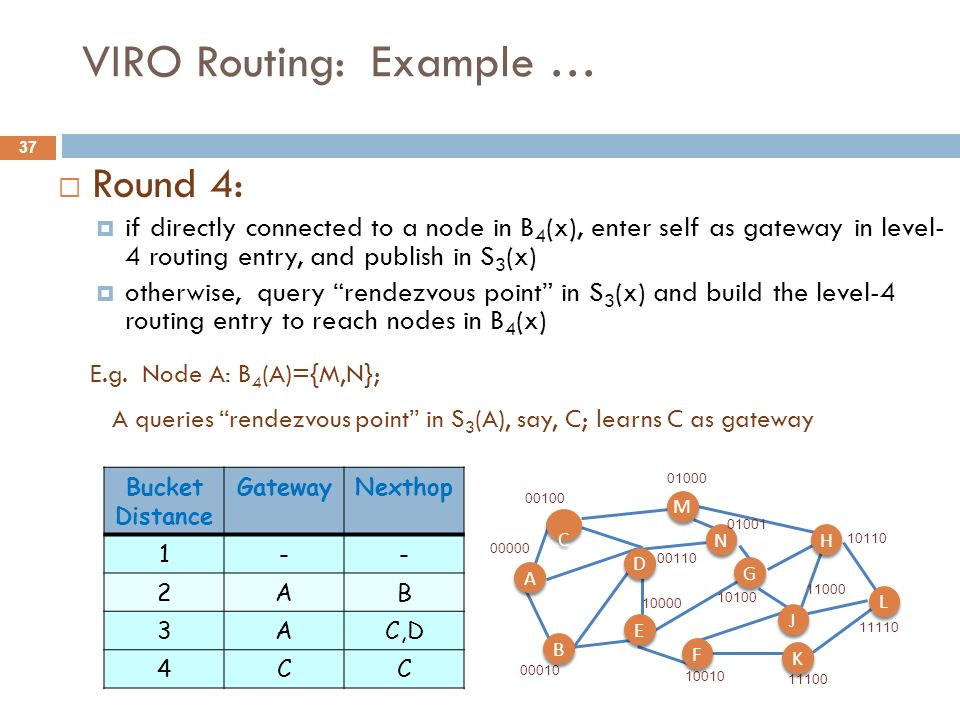 37 VIRO Routing: Example … Round 4: if directly connected to a node in B 4 (x), enter self as gateway in level- 4 routing entry, and publish in S 3 (x