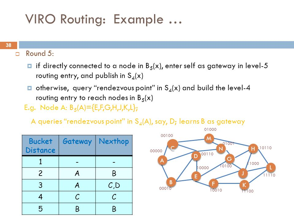 38 VIRO Routing: Example … Round 5: if directly connected to a node in B 5 (x), enter self as gateway in level-5 routing entry, and publish in S 4 (x)