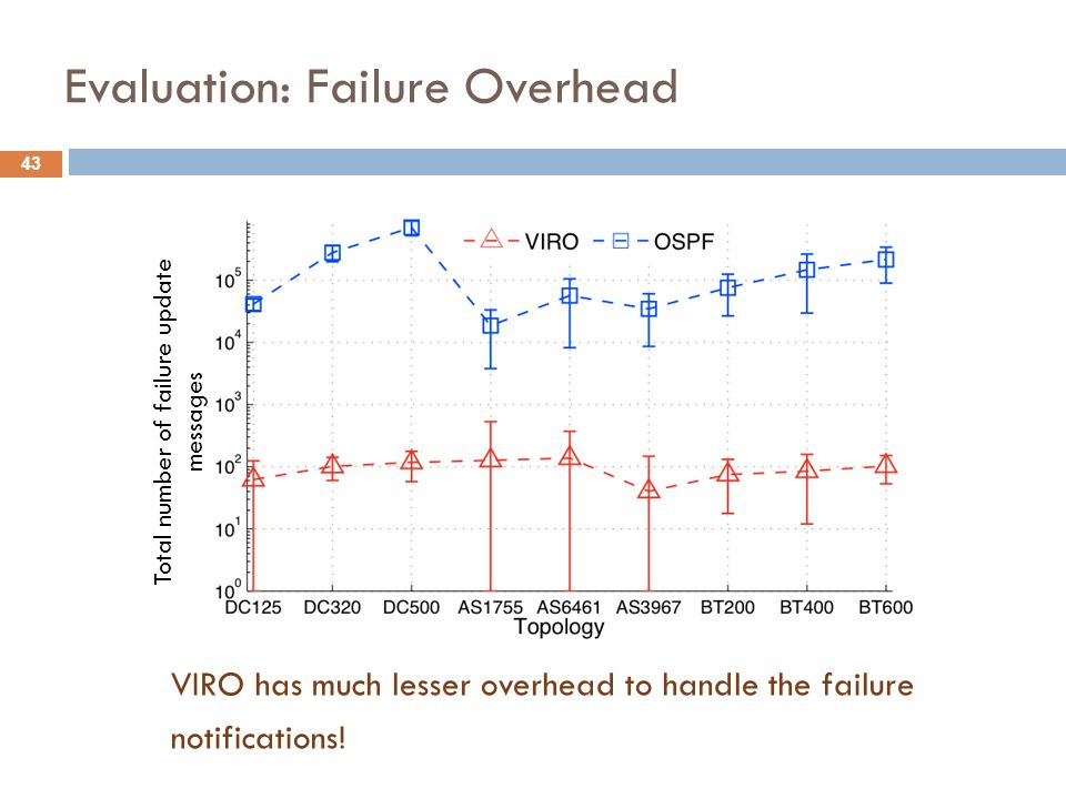 43 Evaluation: Failure Overhead VIRO has much lesser overhead to handle the failure notifications! Total number of failure update messages