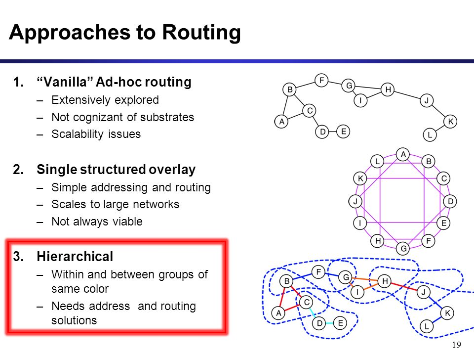 Approaches to Routing 1.Vanilla Ad-hoc routing –Extensively explored –Not cognizant of substrates –Scalability issues 2.Single structured overlay –Sim