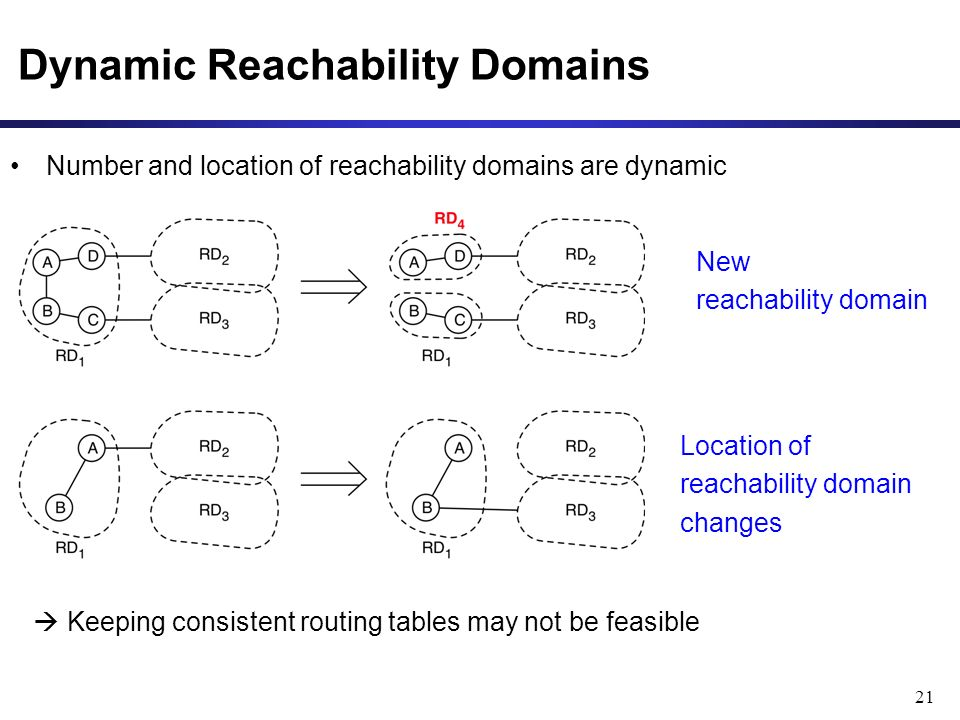 Dynamic Reachability Domains 21 Number and location of reachability domains are dynamic New reachability domain Location of reachability domain change