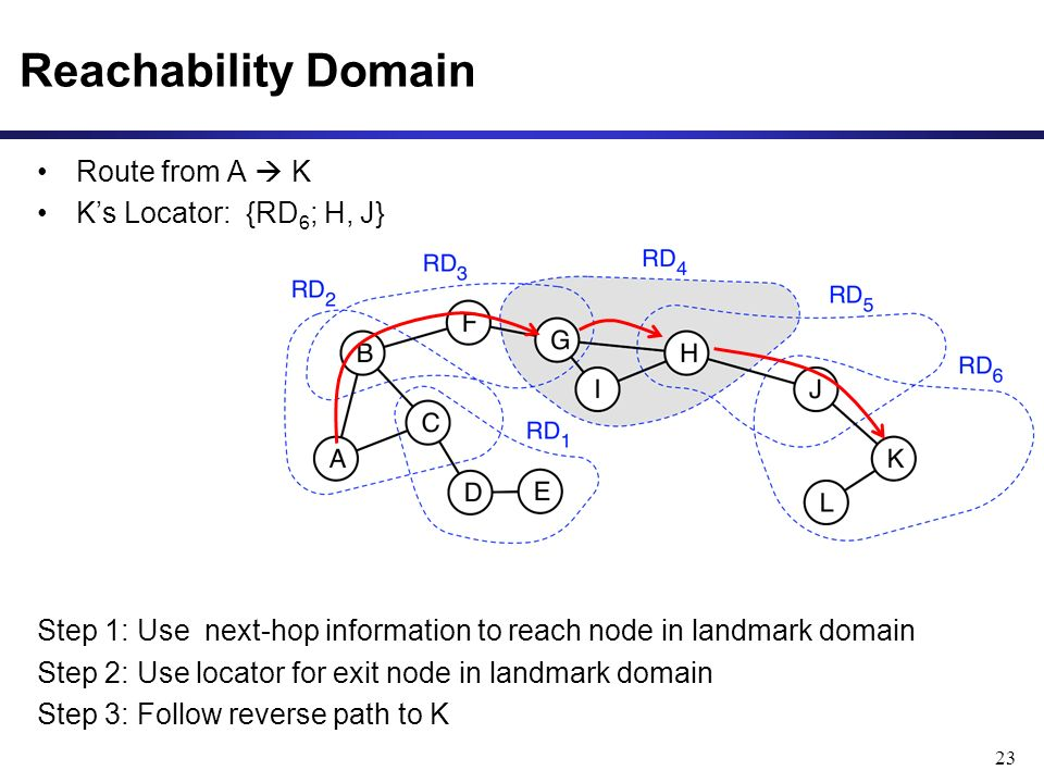 Reachability Domain 23 Route from A K Ks Locator: {RD 6 ; H, J} Step 1: Use next-hop information to reach node in landmark domain Step 2: Use locator