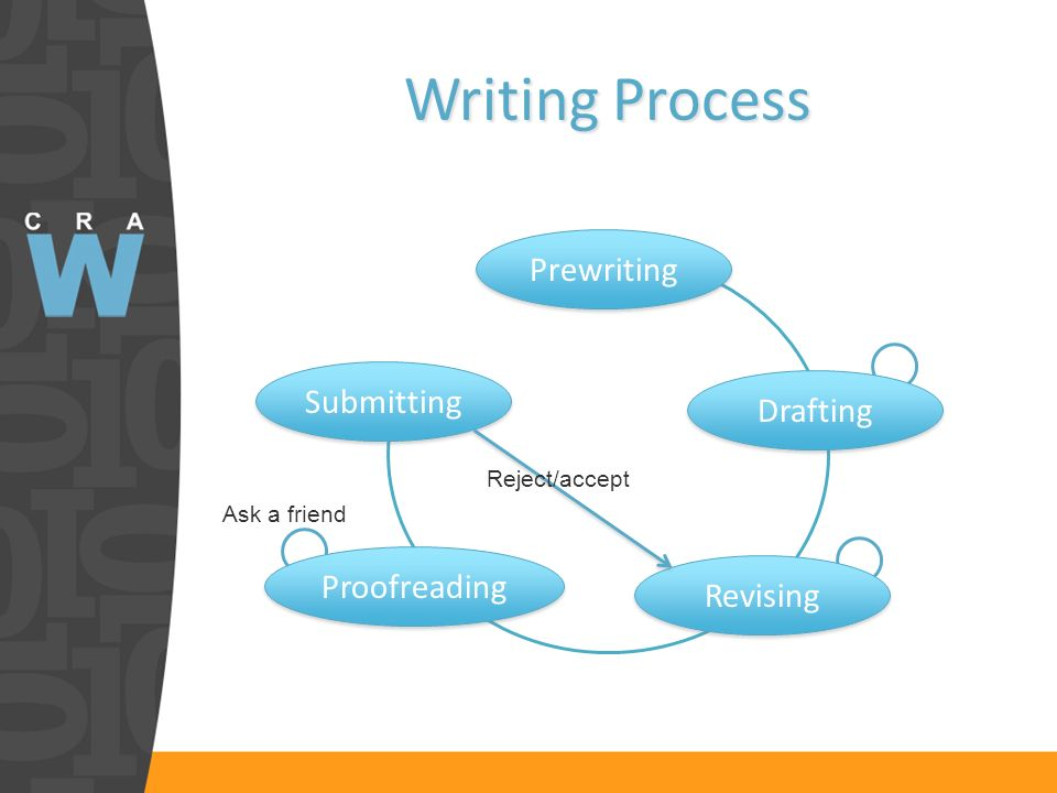 Writing Process Prewriting Drafting Proofreading Revising Submitting Ask a friend Reject/accept
