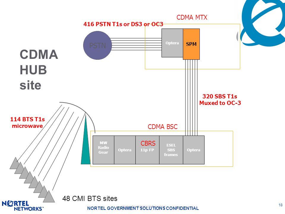 Nortel Confidential Information NORTEL GOVERNMENT SOLUTIONS CONFIDENTIAL 18 Optera11p FP SPM 114 BTS T1s microwave CDMA MTX CDMA BSC PSTN 320 SBS T1s