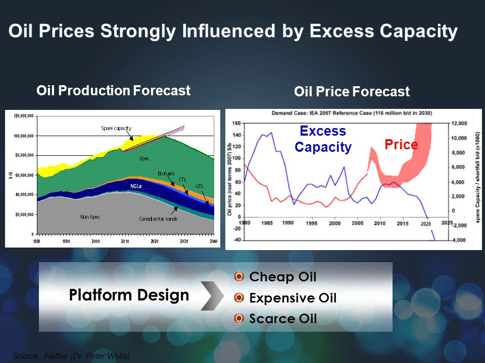 Oil Prices Strongly Influenced by Excess Capacity Source: Neftex (Dr. Peter Wells) Excess Capacity Price Excess Capacity Platform Design Cheap Oil Exp