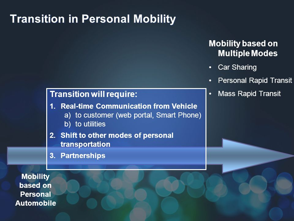 Transition in Personal Mobility Mobility based on Personal Automobile Mobility based on Multiple Modes Car Sharing Personal Rapid Transit Mass Rapid Transit Transition will require: 1.Real-time Communication from Vehicle a)to customer (web portal, Smart Phone) b)to utilities 2.Shift to other modes of personal transportation 3.Partnerships