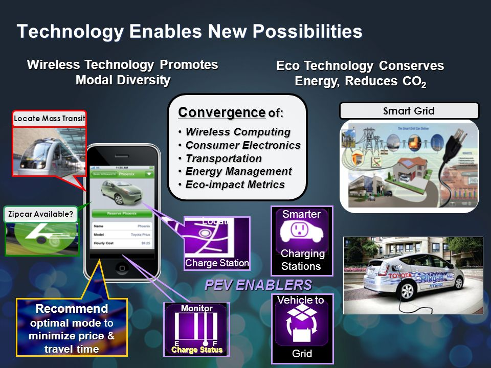 Technology Enables New Possibilities Wireless Technology Promotes Modal Diversity Convergence of: Wireless Computing Wireless Computing Consumer Electronics Consumer Electronics Transportation Transportation Energy Management Energy Management Eco-impact Metrics Eco-impact Metrics Recommend optimal mode minimize price travel time Recommend optimal mode to minimize price & travel time Eco Technology Conserves Energy, Reduces CO 2 Locate Charge Station Locate Mass Transit Zipcar Available.
