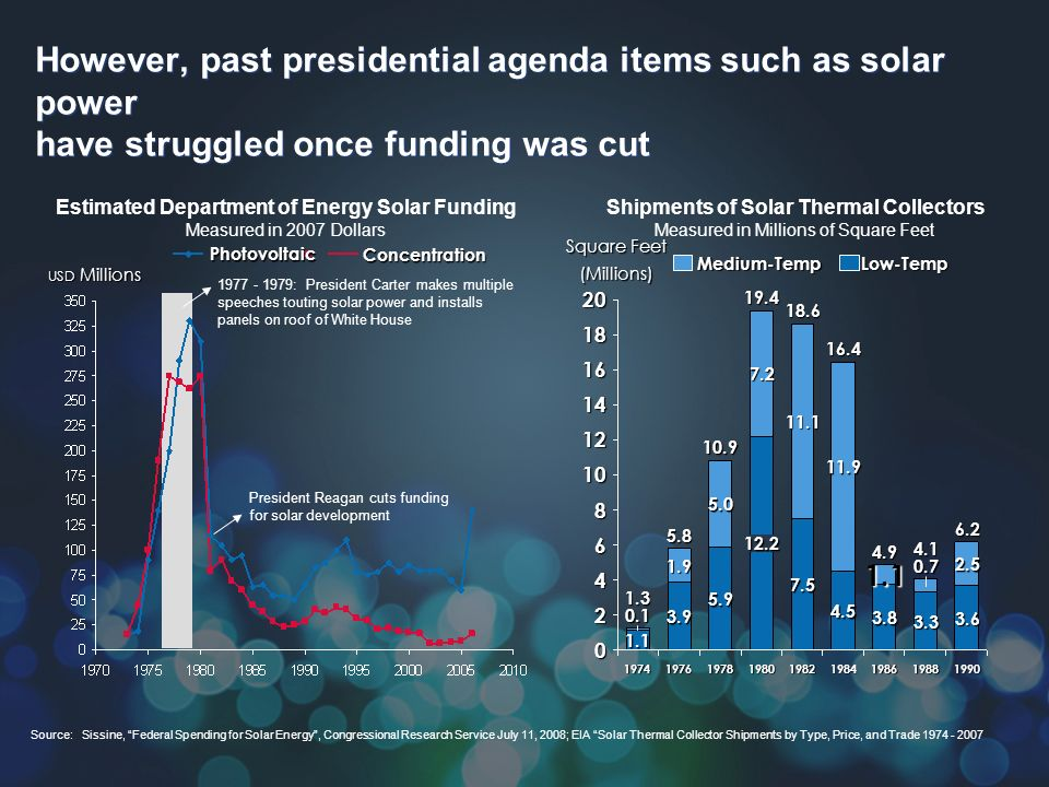 However, past presidential agenda items such as solar power have struggled once funding was cut USD Millions Estimated Department of Energy Solar Funding Measured in 2007 Dollars Source:Sissine, Federal Spending for Solar Energy, Congressional Research Service July 11, 2008; EIA Solar Thermal Collector Shipments by Type, Price, and Trade 1974 - 2007 Concentration Photovoltaic Shipments of Solar Thermal Collectors Measured in Millions of Square Feet 8 2 20 16 4 18 14 6 0 1990 6.2 3.6 2.5 1988 4.1 3.3 0.7 1986 4.9 3.8 1.1 1984 16.4 4.5 11.9 1982 18.6 7.5 11.1 1980 19.4 12.2 7.2 1978 10.9 Square Feet (Millions) 5.0 1976 5.8 3.9 1.9 5.9 1.3 1.1 0.1 12 10 1974 Low-TempMedium-Temp 1977 - 1979: President Carter makes multiple speeches touting solar power and installs panels on roof of White House President Reagan cuts funding for solar development