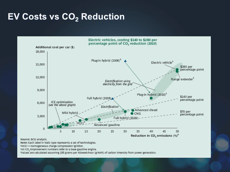 EV Costs vs CO 2 Reduction