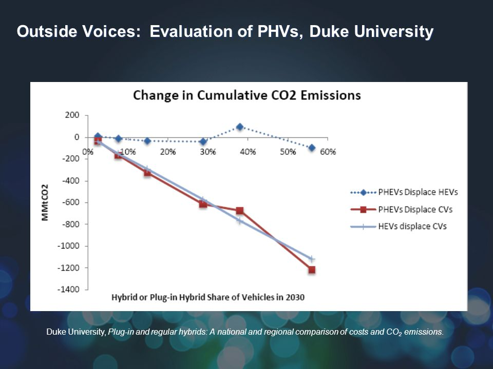Duke University, Plug-in and regular hybrids: A national and regional comparison of costs and CO 2 emissions.