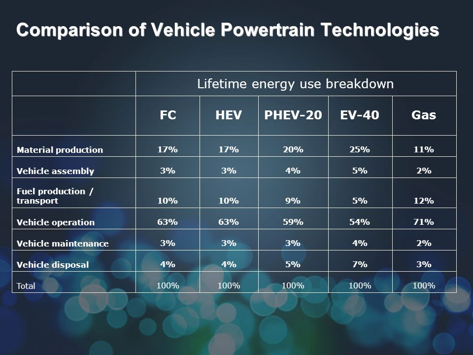Comparison of Vehicle Powertrain Technologies Lifetime energy use breakdown FCHEVPHEV-20EV-40Gas Material production17% 20%25%11% Vehicle assembly3% 4%5%2% Fuel production / transport10% 9%5%12% Vehicle operation63% 59%54%71% Vehicle maintenance3% 4%2% Vehicle disposal4% 5%7%3% Total100%