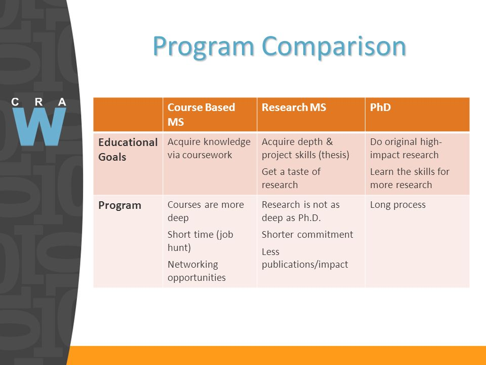Program Comparison Course Based MS Research MSPhD Educational Goals Acquire knowledge via coursework Acquire depth & project skills (thesis) Get a taste of research Do original high- impact research Learn the skills for more research Program Courses are more deep Short time (job hunt) Networking opportunities Research is not as deep as Ph.D.