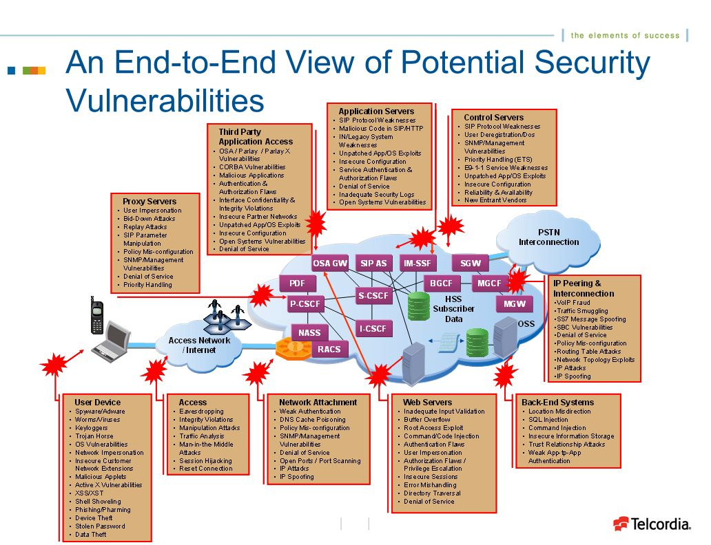 An End-to-End View of Potential Security Vulnerabilities