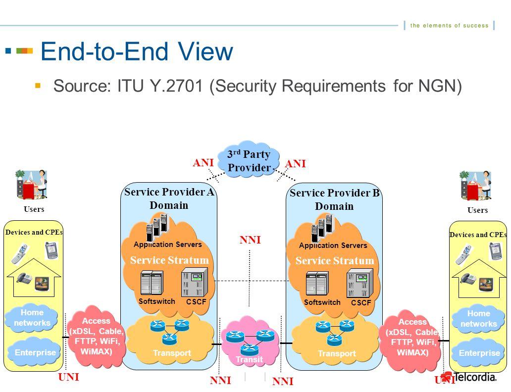 NNI Trust Model Source: ITU:Y.2701
