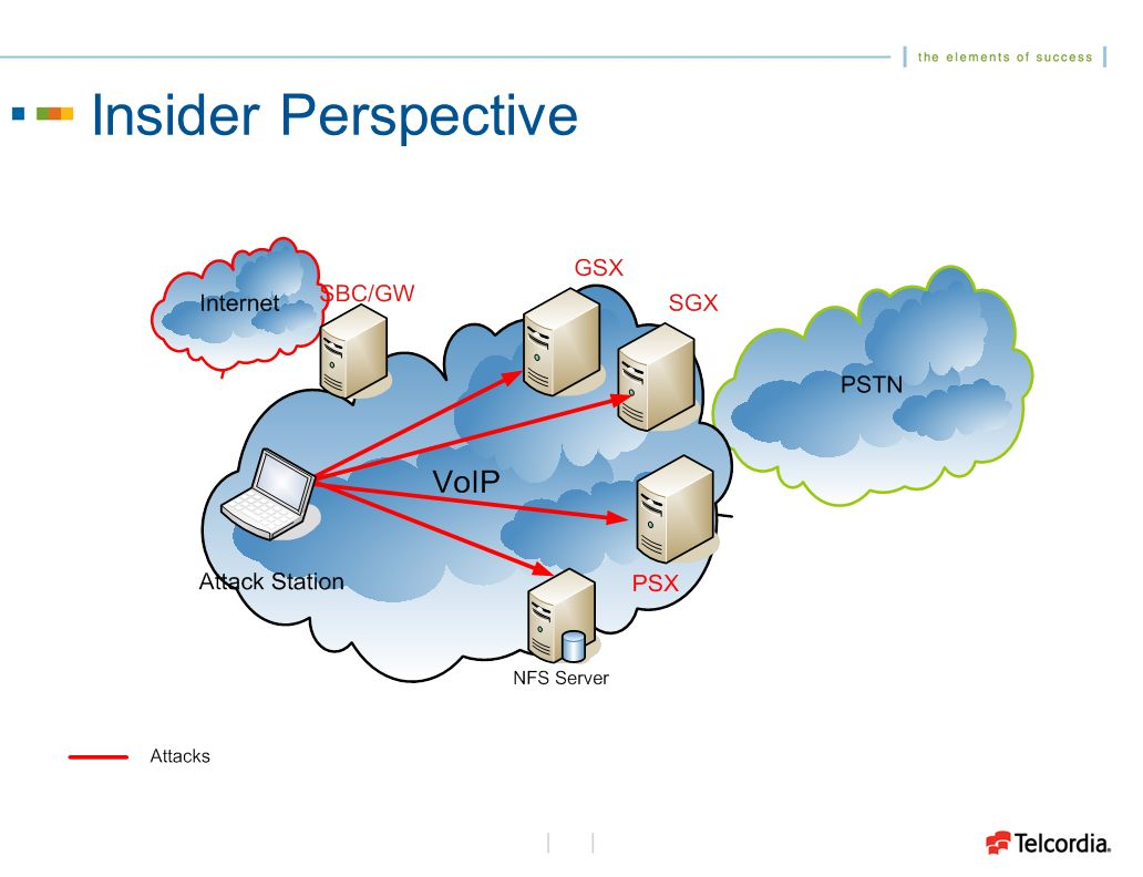Market Perspective Hows security in VoIP/NGN products today.