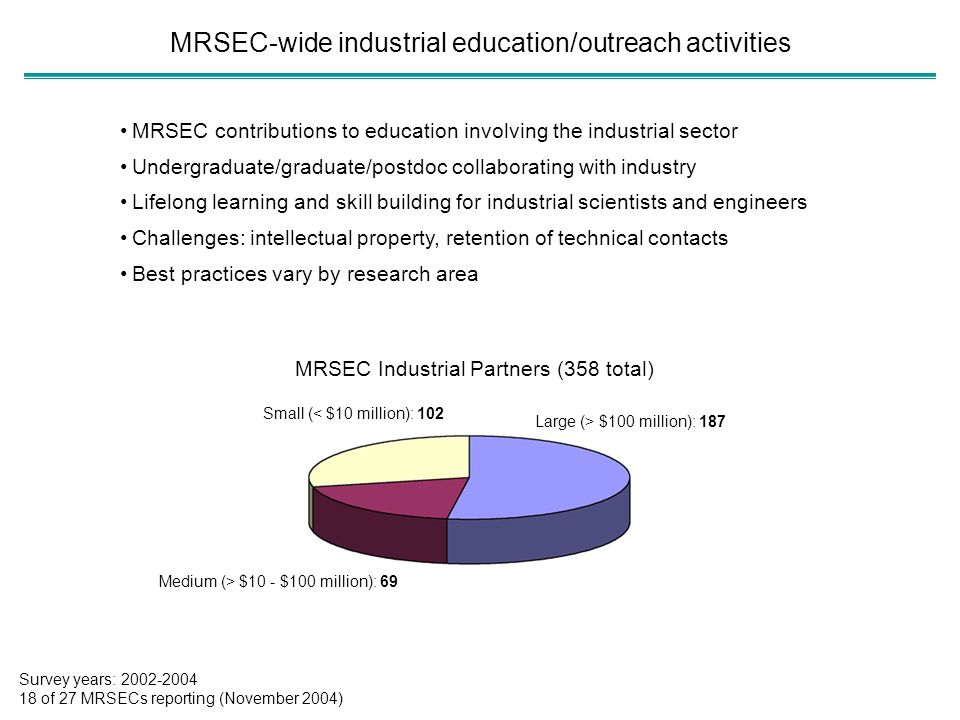 MRSEC-wide industrial education/outreach activities MRSEC contributions to education involving the industrial sector Undergraduate/graduate/postdoc co