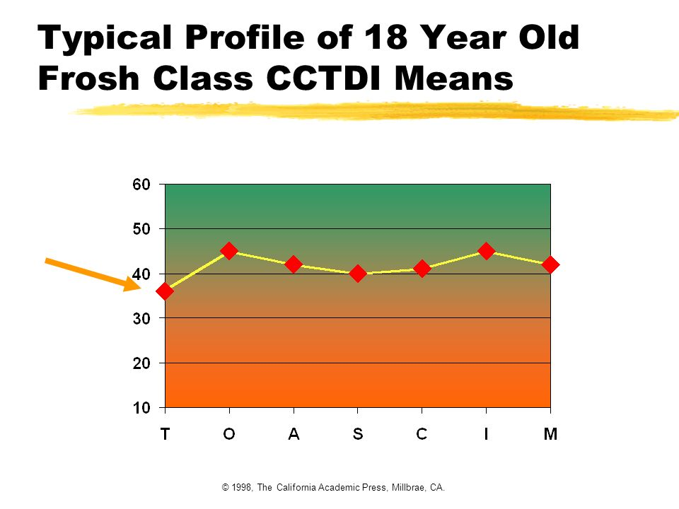 © 1998, The California Academic Press, Millbrae, CA. Typical Profile of 18 Year Old Frosh Class CCTDI Means
