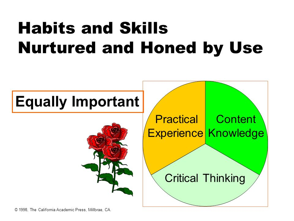 Habits and Skills Nurtured and Honed by Use Equally Important Practical Experience Content Knowledge Critical Thinking © 1998, The California Academic Press, Millbrae, CA.