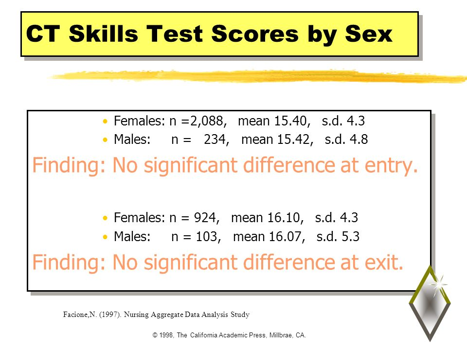 © 1998, The California Academic Press, Millbrae, CA. CT Skills Test Scores by Sex Females: n =2,088, mean 15.40, s.d. 4.3 Males: n = 234, mean 15.42,