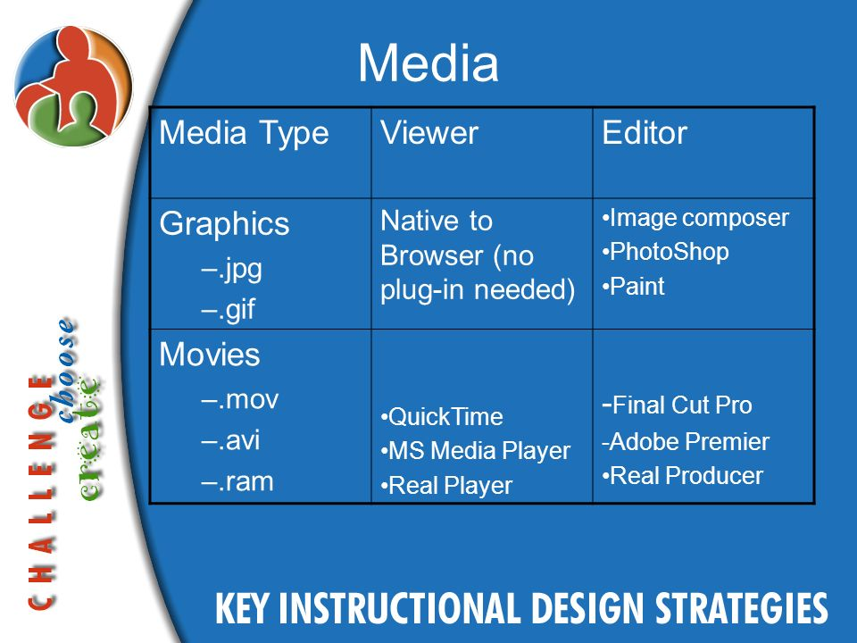 Media Media TypeViewerEditor Graphics –.jpg –.gif Native to Browser (no plug-in needed) Image composer PhotoShop Paint Movies –.mov –.avi –.ram QuickTime MS Media Player Real Player - Final Cut Pro -Adobe Premier Real Producer