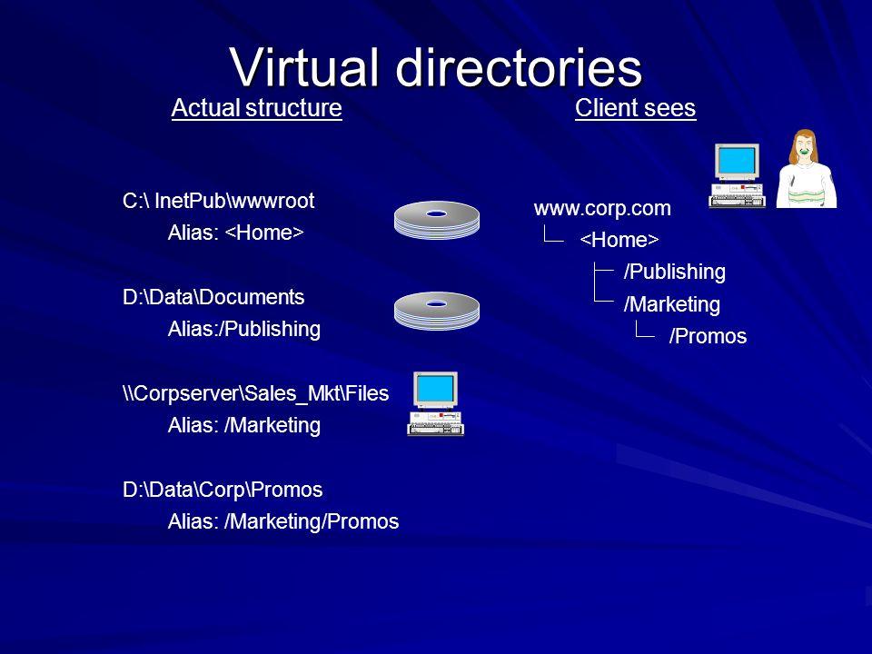 Virtual directories Actual structureClient sees C:\ InetPub\wwwroot Alias: D:\Data\Documents Alias:/Publishing \\Corpserver\Sales_Mkt\Files Alias: /Ma