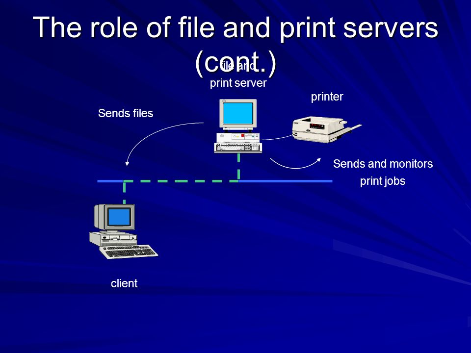 The role of file and print servers (cont.) client file and print server printer Sends files Sends and monitors print jobs