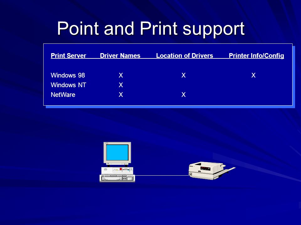 Point and Print support Print Server Driver Names Location of Drivers Printer Info/Config Windows 98 X X X Windows NT X NetWare X X