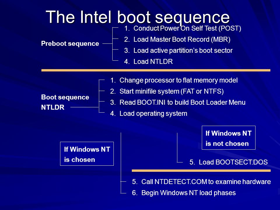 The Intel boot sequence Preboot sequence Boot sequence NTLDR If Windows NT is not chosen 1. Conduct Power On Self Test (POST) 2. Load Master Boot Reco