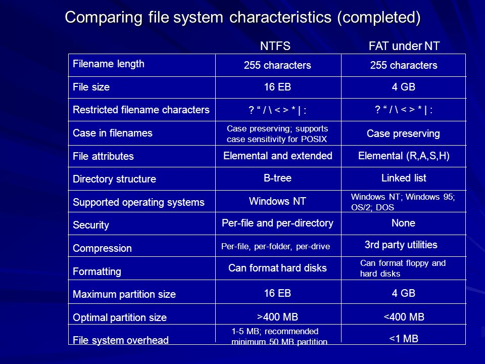 Filename length File size Restricted filename characters Case in filenames File attributes Directory structure Supported operating systems Security Co