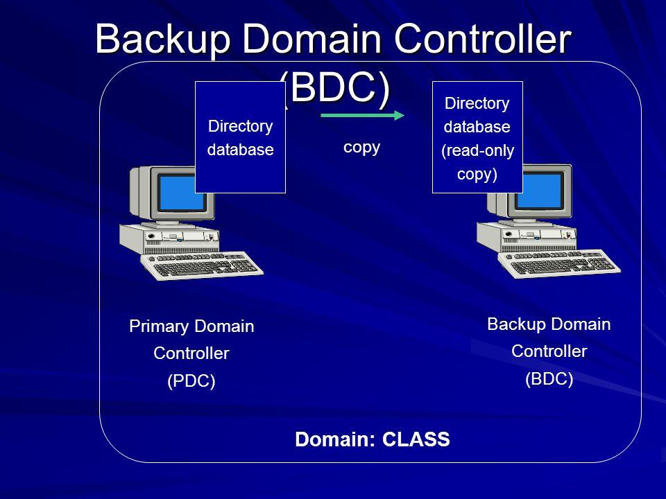 Backup Domain Controller (BDC) Domain: CLASS Primary Domain Controller (PDC) Backup Domain Controller (BDC) Directory database Directory database (rea