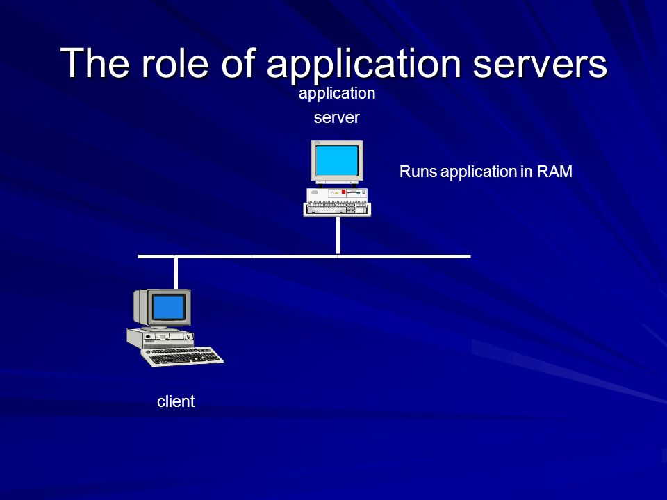 The role of application servers client application server Runs application in RAM