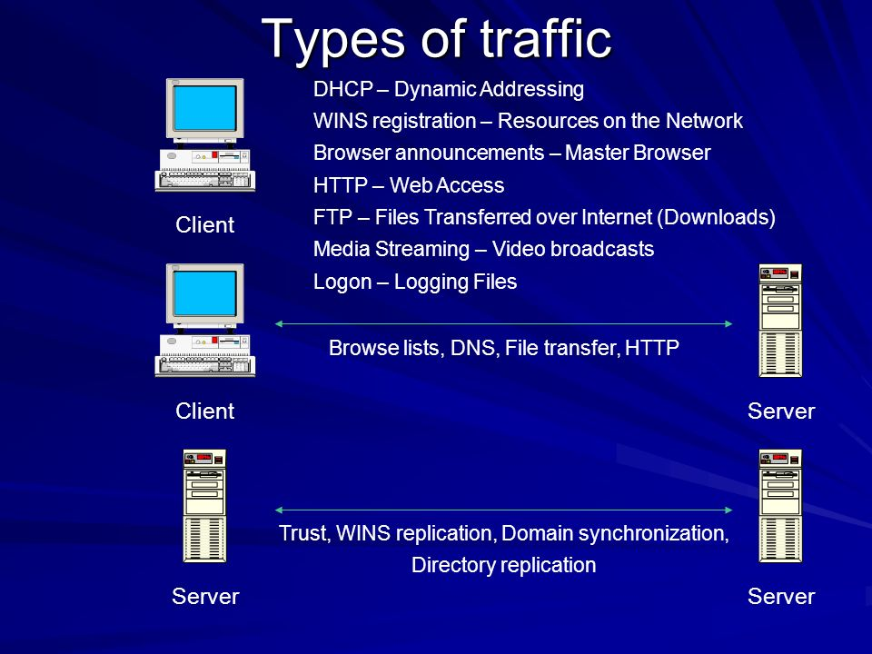Types of traffic DHCP – Dynamic Addressing WINS registration – Resources on the Network Browser announcements – Master Browser HTTP – Web Access FTP –