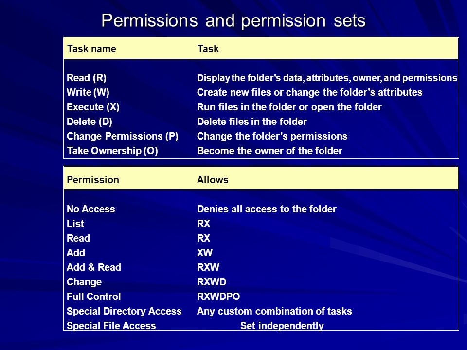 Inheriting Permissions File & Folder Permissions are separate.