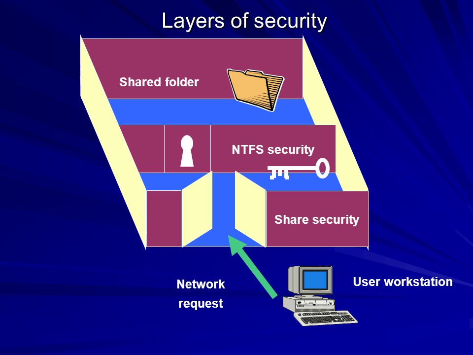 REMEMBER The Individual Read, Execute, & Write permissions are slightly different from the Add & Read permissions because files do NOT inherit the List or Add permissions NTFS permissions affect file & folder access for a local user & remote user...this adds a second layer of security to the network.