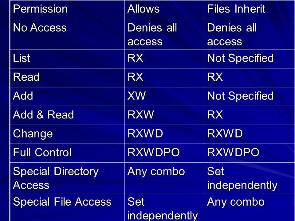 PermissionAllows Files Inherit No Access Denies all access ListRX Not Specified ReadRXRX AddXW Add & Read RXWRX ChangeRXWDRXWD Full Control RXWDPORXWD