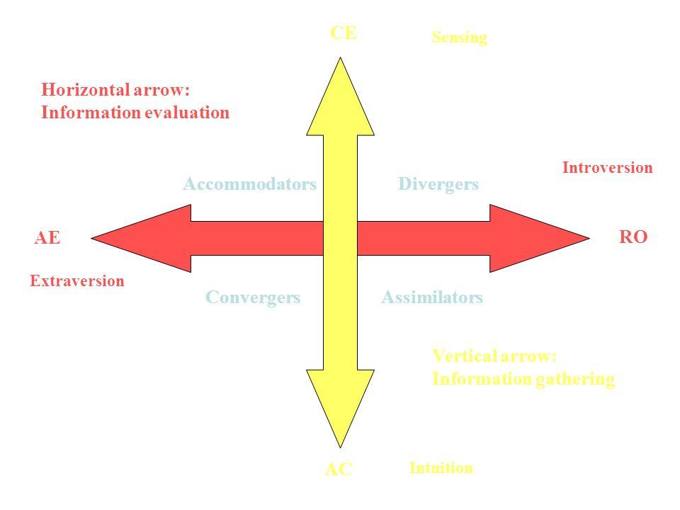 Vertical arrow: Information gathering Horizontal arrow: Information evaluation CE RO AC AE Divergers AssimilatorsConvergers Accommodators Sensing Intu