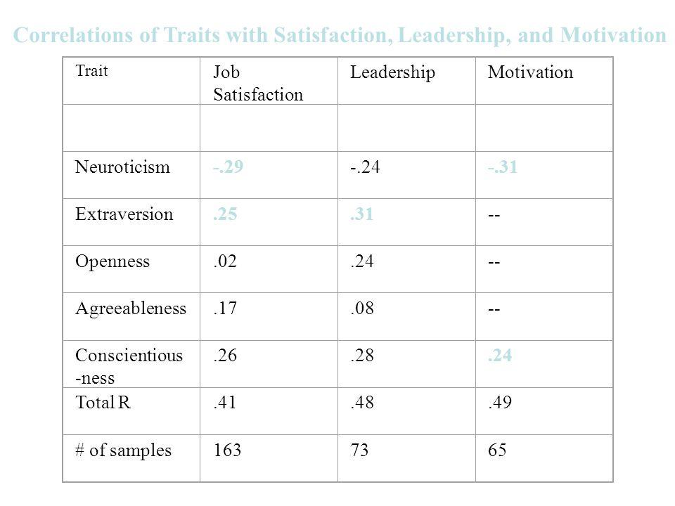 Trait Job Satisfaction LeadershipMotivation Neuroticism-.29-.24-.31 Extraversion.25.31-- Openness.02.24-- Agreeableness.17.08-- Conscientious -ness.26