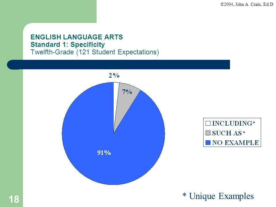 ©2004, John A. Crain, Ed.D 18 ENGLISH LANGUAGE ARTS Standard 1: Specificity Twelfth-Grade (121 Student Expectations) * Unique Examples