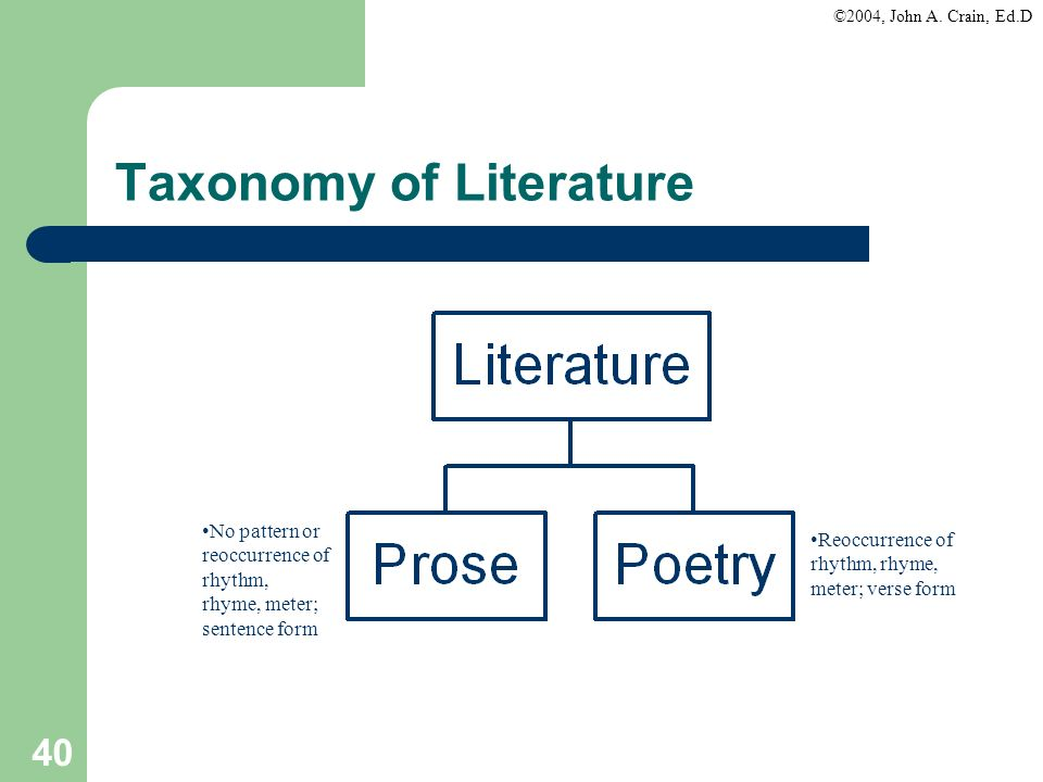©2004, John A. Crain, Ed.D 40 Taxonomy of Literature No pattern or reoccurrence of rhythm, rhyme, meter; sentence form Reoccurrence of rhythm, rhyme,