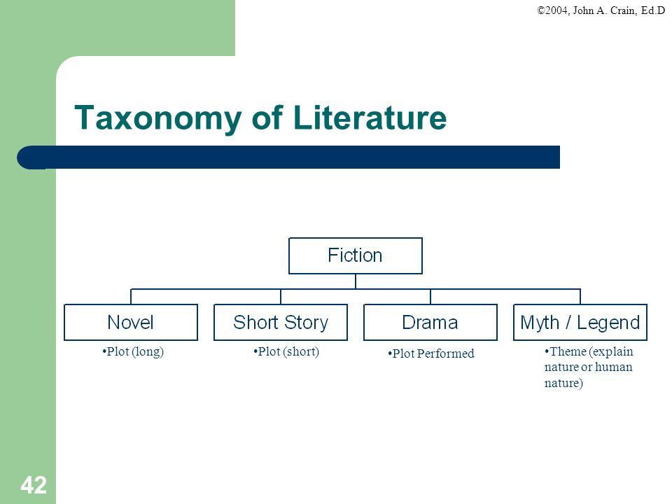 ©2004, John A. Crain, Ed.D 42 Taxonomy of Literature Plot (long)Plot (short) Plot Performed Theme (explain nature or human nature)