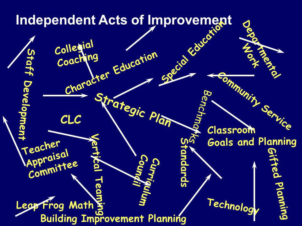 Independent Acts of Improvement Strategic Plan Gifted Planning Special Education Benchmarks Curriculum Council Teacher Appraisal Committee Departmental Work Classroom Goals and Planning Character Education Vertical Teaming Staff Development Technology Leap Frog Math Community Service Standards CLC Building Improvement Planning Collegial Coaching