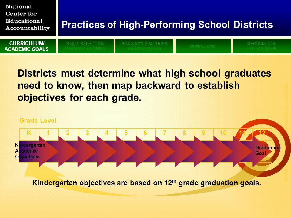 CURRICULUM/ ACADEMIC GOALS STAFF SELECTION/ CAPACITY BUILDING PROGRAMS/PRACTICES/ ARRANGEMENTS MONITORING RECOGNITION/ INTERVENTION © National Center for Educational Accountability Districts must determine what high school graduates need to know, then map backward to establish objectives for each grade.