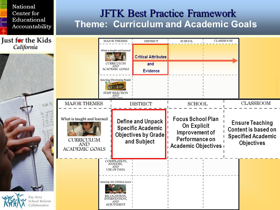 CURRICULUM/ ACADEMIC GOALS © National Center for Educational Accountability DISTRICT SCHOOL CLASSROOM National Center for Educational Accountability Define and Unpack Specific Academic Objectives by Grade and Subject Focus School Plan On Explicit Improvement of Performance on Academic Objectives Ensure Teaching Content is based on Specified Academic Objectives Theme: Curriculum and Academic Goals JFTK Best Practice Framework Critical Attributes and Evidence