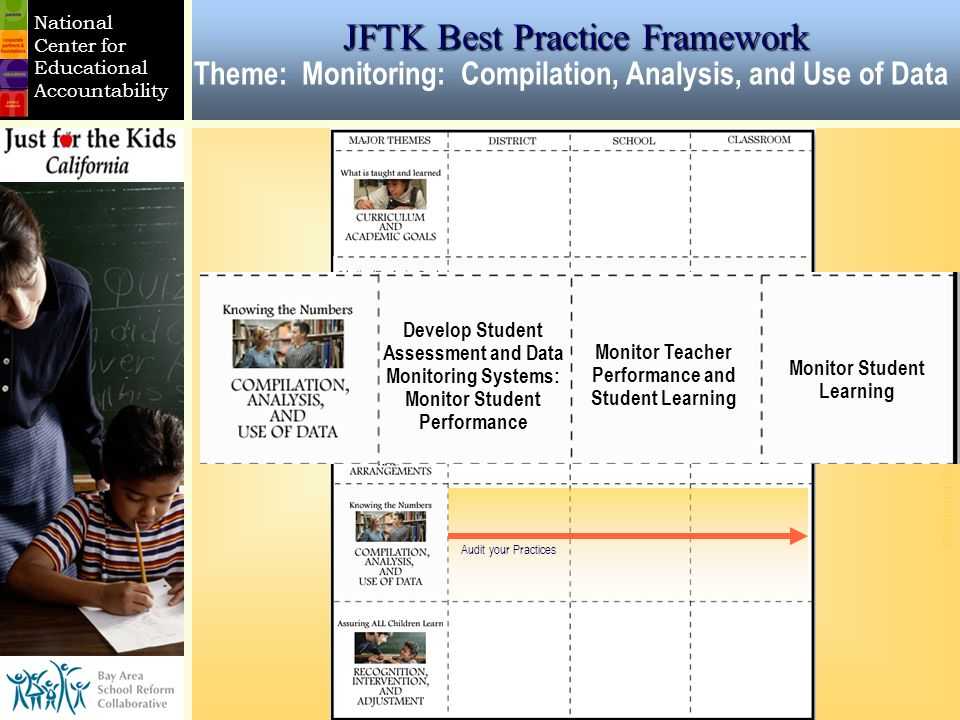 © National Center for Educational Accountability National Center for Educational Accountability Monitor Teacher Performance and Student Learning Develop Student Assessment and Data Monitoring Systems: Monitor Student Performance Monitor Student Learning JFTK Best Practice Framework Theme: Monitoring: Compilation, Analysis, and Use of Data Audit your Practices