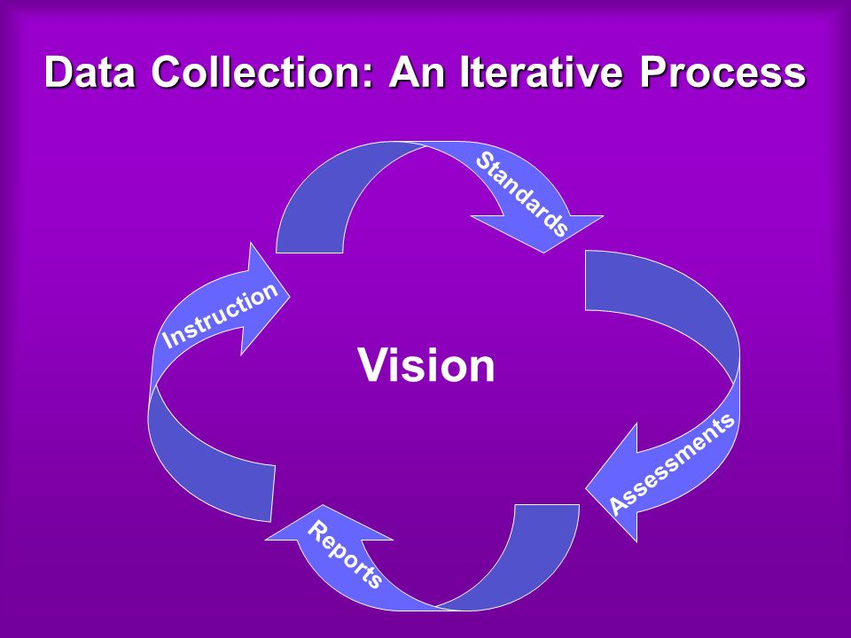 Data Collection: An Iterative Process Vision Standards Assessments Reports Instruction