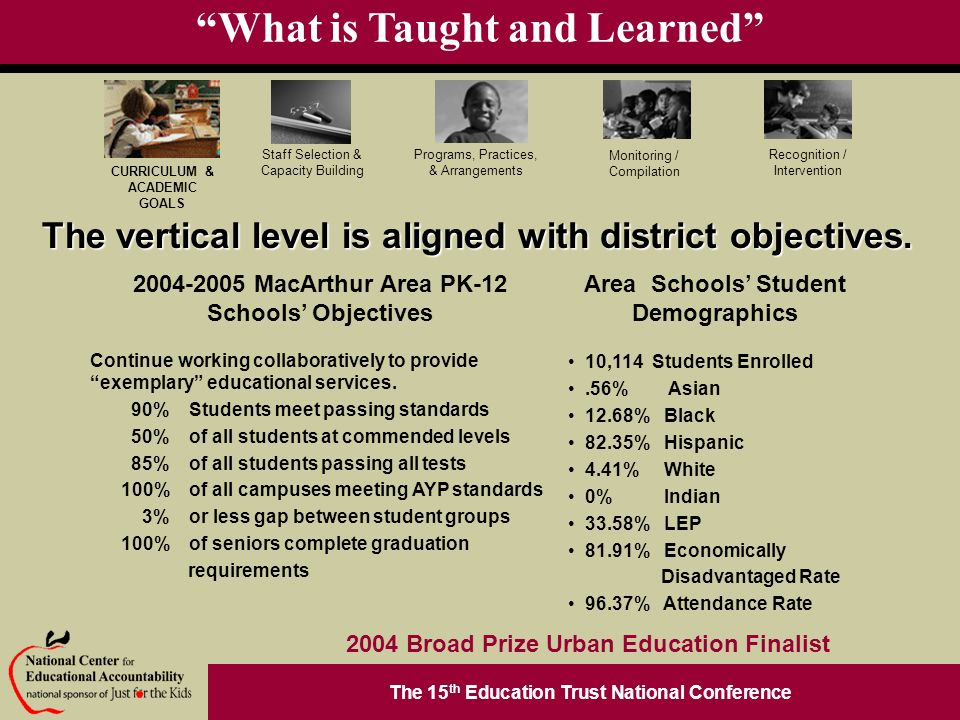 The 15 th Education Trust National Conference Programs, Practices, & Arrangements Staff Selection & Capacity Building CURRICULUM & ACADEMIC GOALS Monitoring / Compilation Recognition / Intervention 2004 Broad Prize Urban Education Finalist What is Taught and Learned The vertical level is aligned with district objectives.
