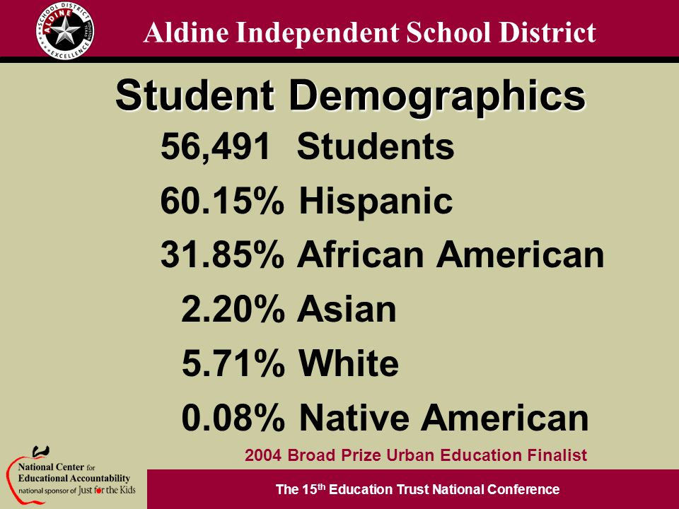 The 15 th Education Trust National Conference 2004 Broad Prize Urban Education Finalist Aldine Independent School District Student Demographics 56,491 Students 60.15% Hispanic 31.85% African American 2.20% Asian 5.71% White 0.08% Native American