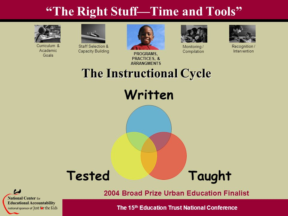 The 15 th Education Trust National Conference PROGRAMS, PRACTICES, & ARRANGMENTS Staff Selection & Capacity Building Curriculum & Academic Goals Monitoring / Compilation Recognition / Intervention 2004 Broad Prize Urban Education Finalist The Right StuffTime and Tools The Instructional Cycle Written TaughtTested