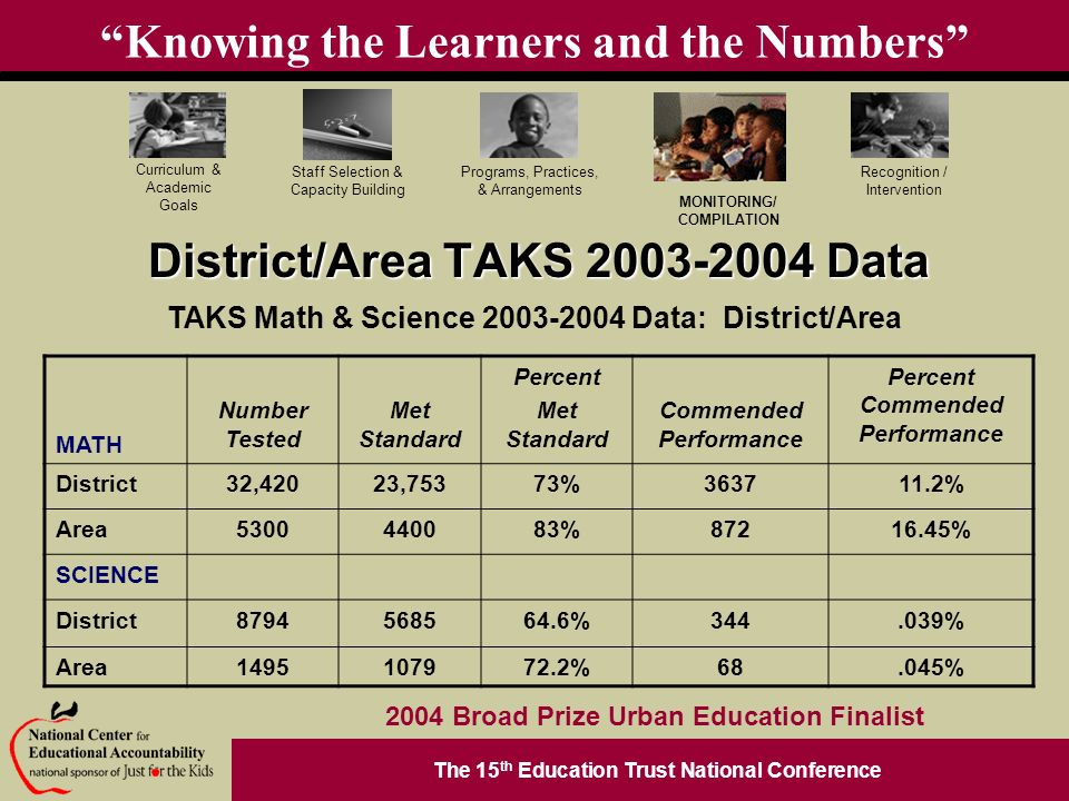 The 15 th Education Trust National Conference Programs, Practices, & Arrangements Staff Selection & Capacity Building Curriculum & Academic Goals MONITORING/ COMPILATION Recognition / Intervention 2004 Broad Prize Urban Education Finalist Knowing the Learners and the Numbers District/Area TAKS Data TAKS Math & Science Data: District/Area MATH Number Tested Met Standard Percent Met Standard Commended Performance Percent Commended Performance District32,42023,75373% % Area % % SCIENCE District % % Area %68.045%